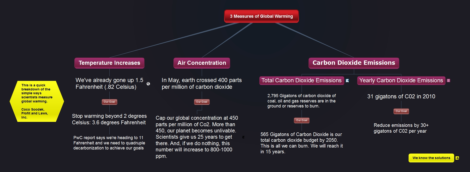 Global Warming Where We Are, Where We Need to Go