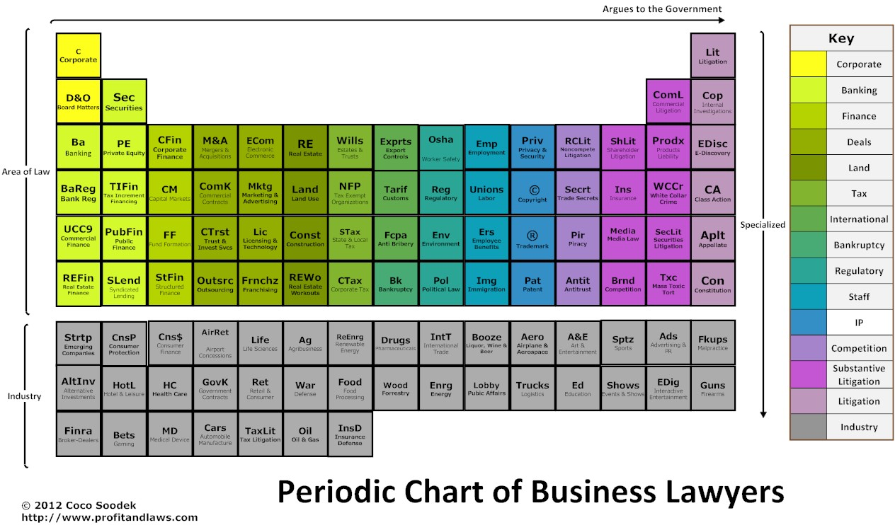 Periodic Chart of Lawyers